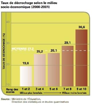 taux_decrochage_milieu_socio_economique_mini.jpg